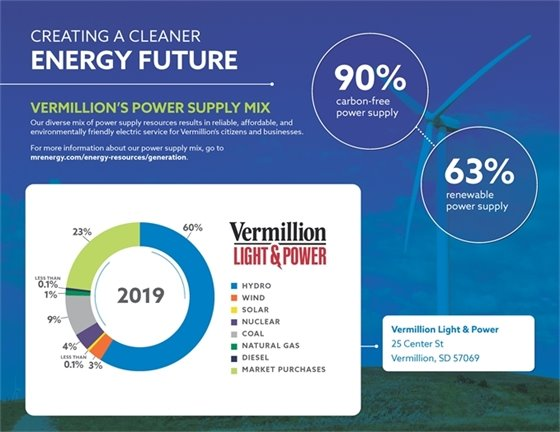 City of Vermillion Power Supply Infographic