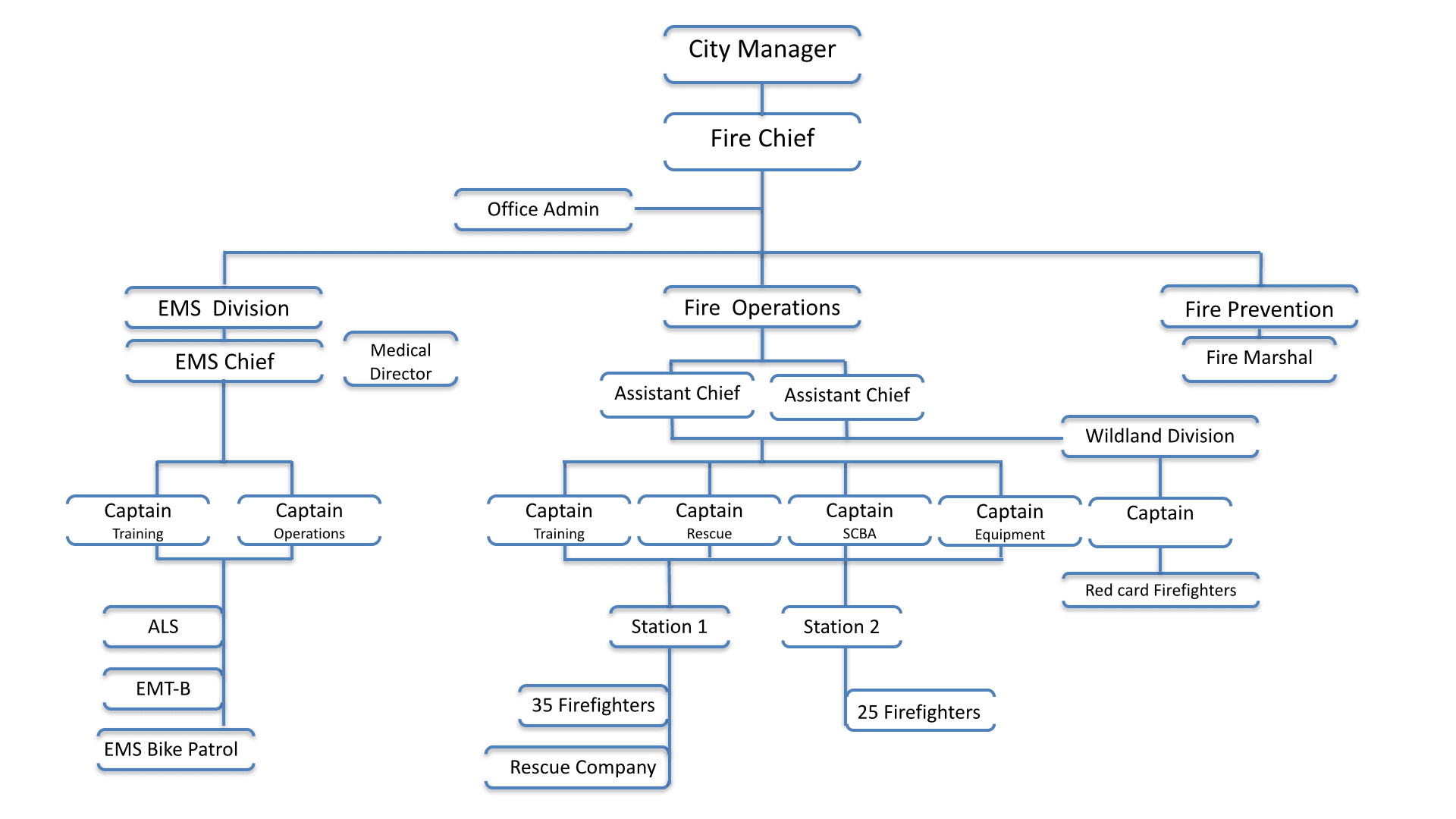 Vermillion Fire and EMS Organizational Chart
